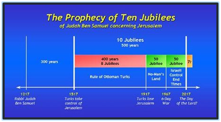 Prophecy of Messianic End Times