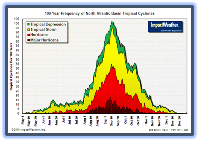 Cyclone frequency Sept.